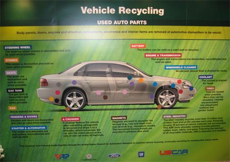 Vehicle Recycling diagram