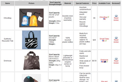 Reusable Bag Comparison Chart
